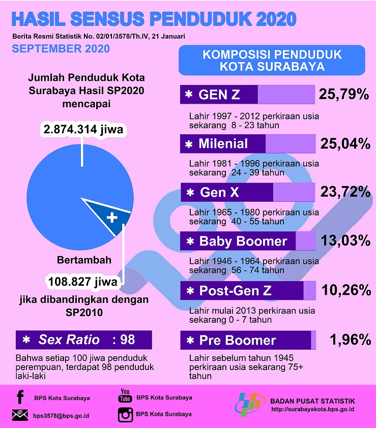 Hasil SP 2020 September
